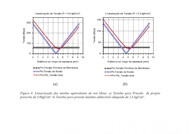 grafico lineralização de tensão